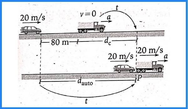 MRUV pregunta 6 imagen 1