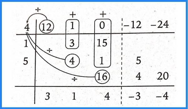 división de polinomios horner