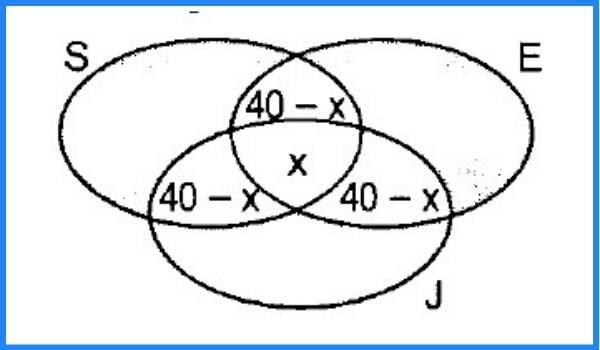 diagrama de venn euler