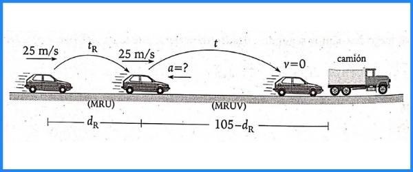 MRUV pregunta 12