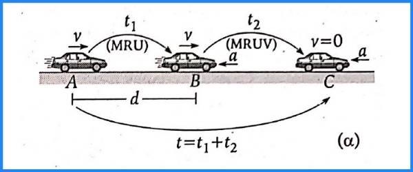 MRUV pregunta 18